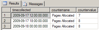 Results returned for the custom counter Pages Allocated